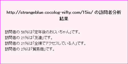http://strangeblue.cocolog-nifty.com/15is/の訪問者分析結果