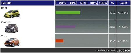vote4chevrolet.comでの投票結果